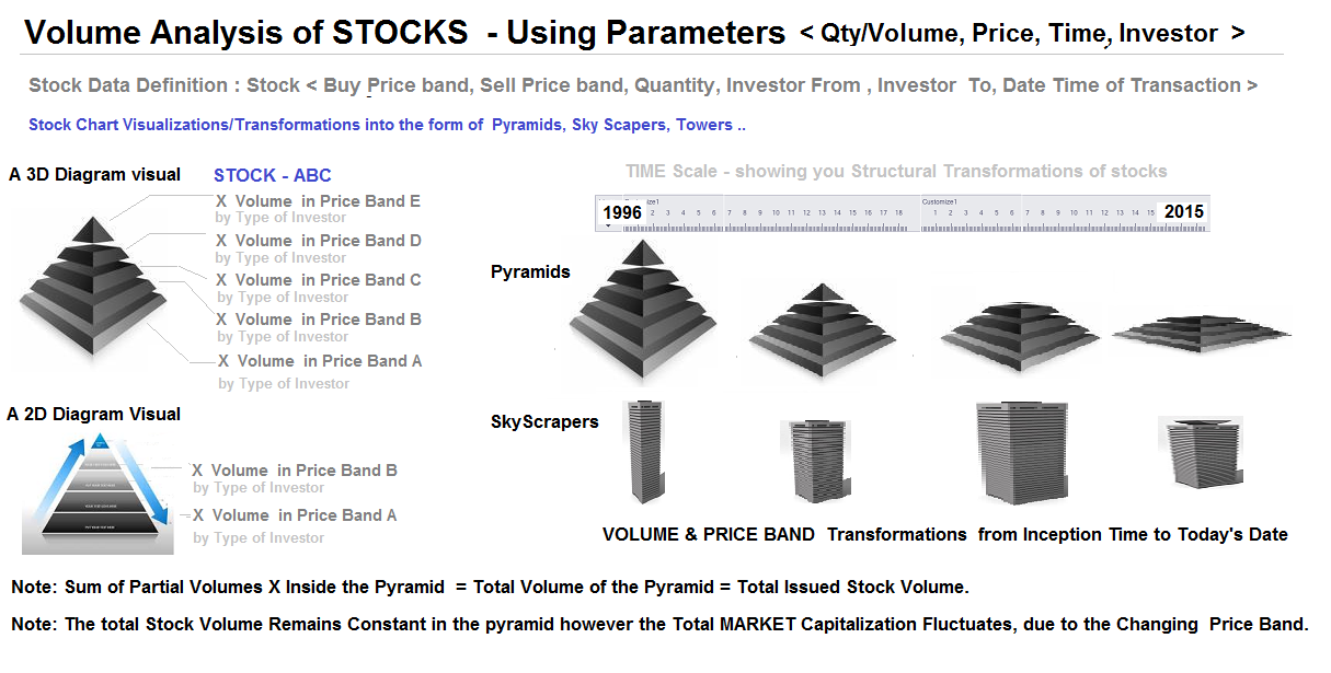 Stex advanced design bureau 21volumevolumetric analysis of stocks pyramids sky scrapers group by volumetimeprice diff types of investors ccuart Gallery